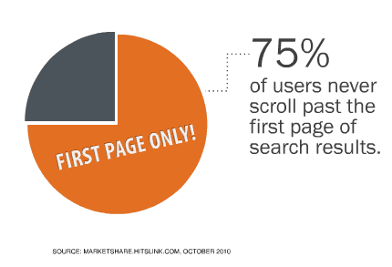 Most searchers never make it past the first page of search results