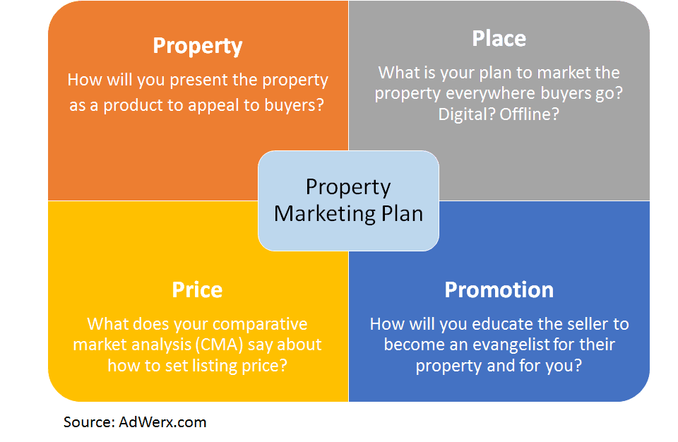 Property Marketing Plan - 4P and 4E Marketing Mix Framework Adapted for Real Estate Marketing. Property is the Product, Pricing set by CMA and Agent Experience, Place is Everywhere, Promotion requires Education.