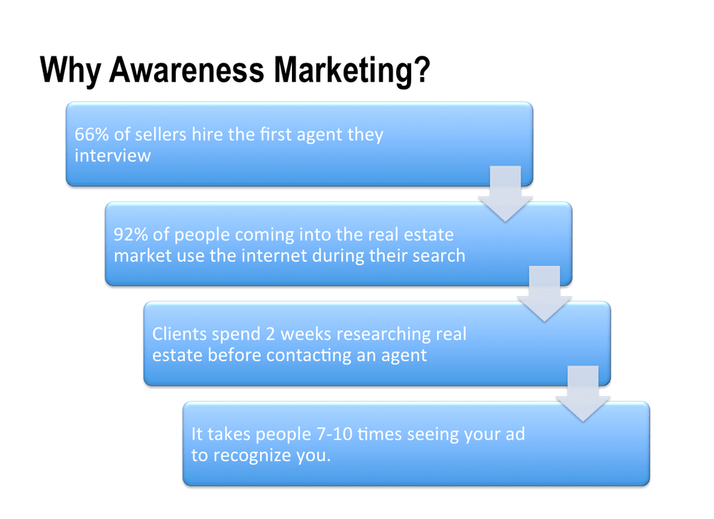 Awareness marketing