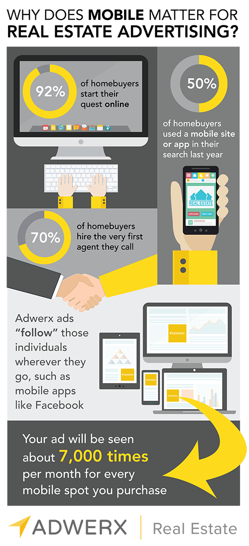 Adwerx for real estate on why mobile matters for real estate: 90% of people use the web when searching for homes; 50% use a mobile app or site in searching for homes and 70% of people hire the first agent they talk to.
