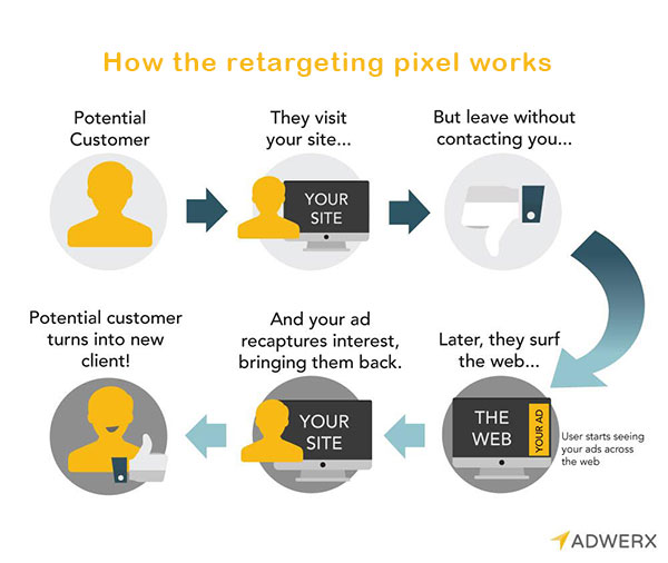 Adwerx for real estate explains the user journey when a retargeting pixel is used to bring visitors back to your web site