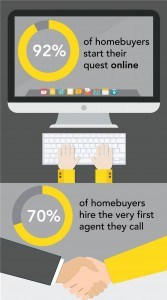 adwerx 92 percent of homebuyers start their search online and 70 percent hire the first agent they talk to