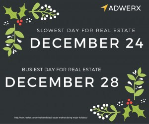 Slowest day of real estate December 24 and busiest day for real estate December 28