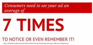 Consumers need to see your real estate ad seven times to notice or remember it
