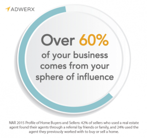 Over 60% of your real estate business comes from your sphere of influence